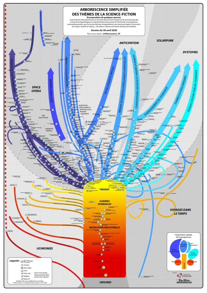 Idées   Arborescence simplifiée des thèmes de la Science-Fiction (MàJ du 03/03/21)